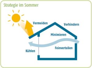 Energiesparen im Sommer