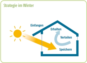 Energiesparen im Winter